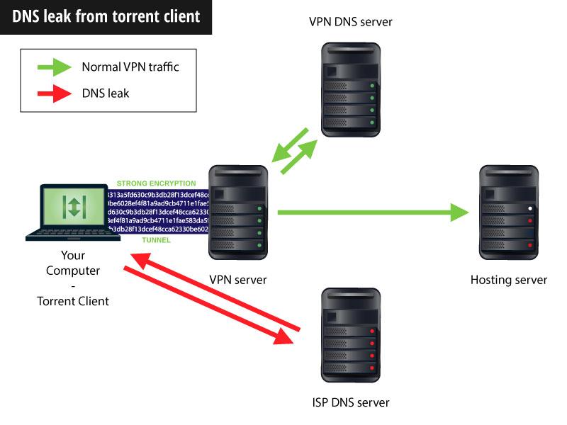 gizlice torrent nasıl indirilir